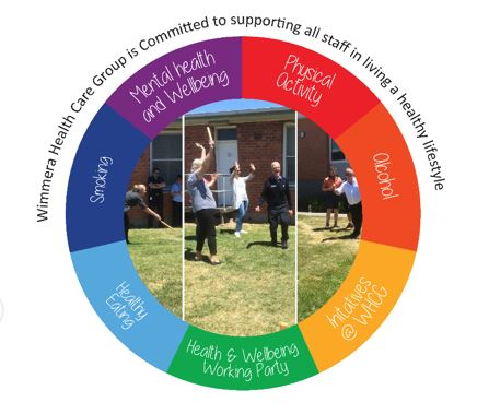 Health and well being wheel